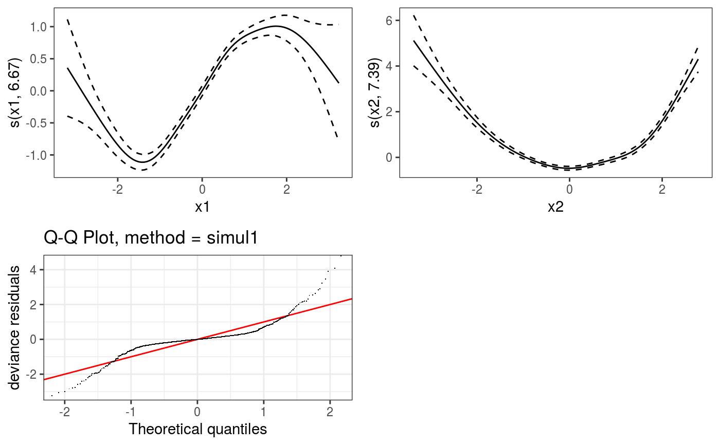 Plotting plotSmooth objects on a grid — gridPrint • mgcViz